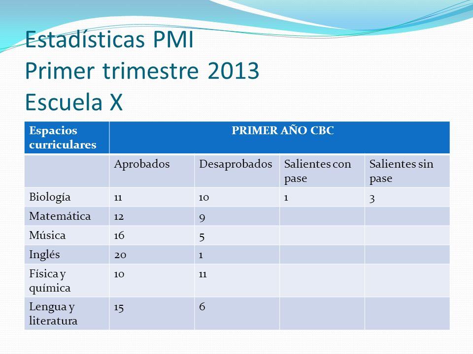 Estadísticas PMI Primer trimestre 2013 Escuela X