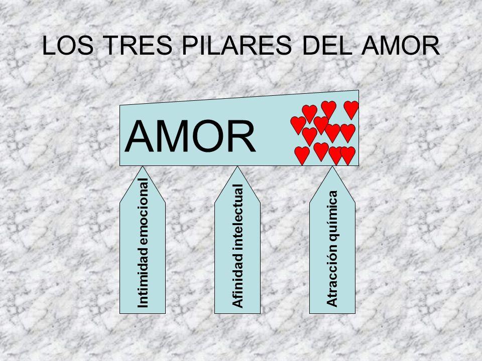 LOS TRES PILARES DEL AMOR