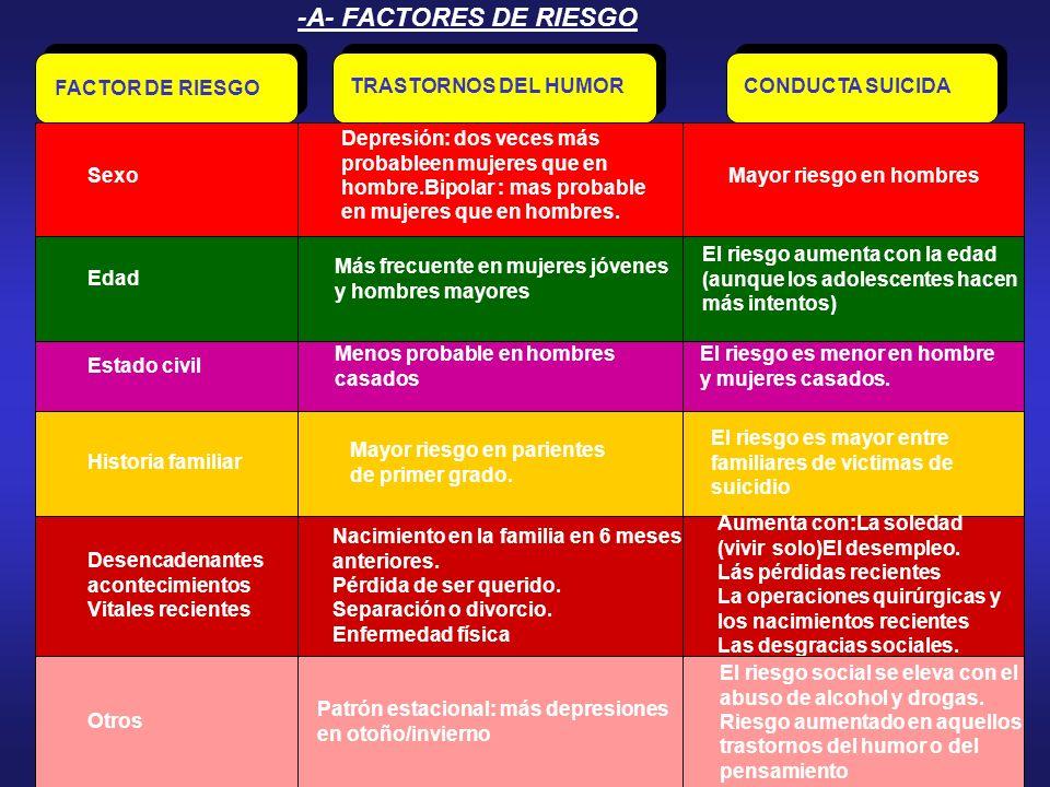 -A- FACTORES DE RIESGO FACTOR DE RIESGO TRASTORNOS DEL HUMOR