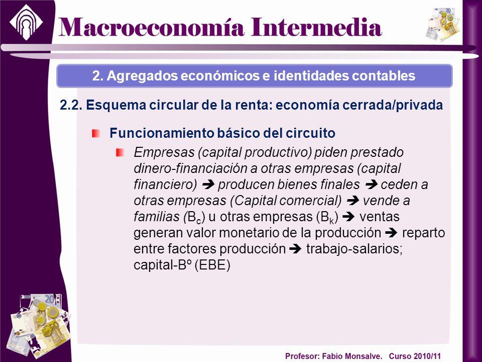 2.2. Esquema circular de la renta: economía cerrada/privada