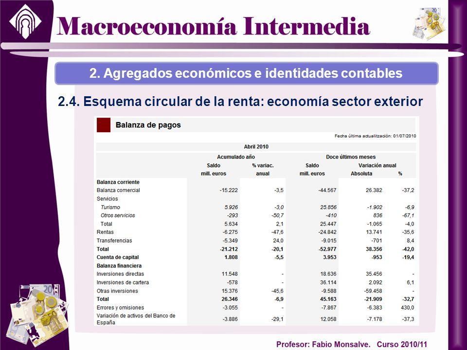 2.4. Esquema circular de la renta: economía sector exterior