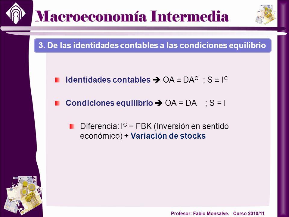 3. De las identidades contables a las condiciones equilibrio