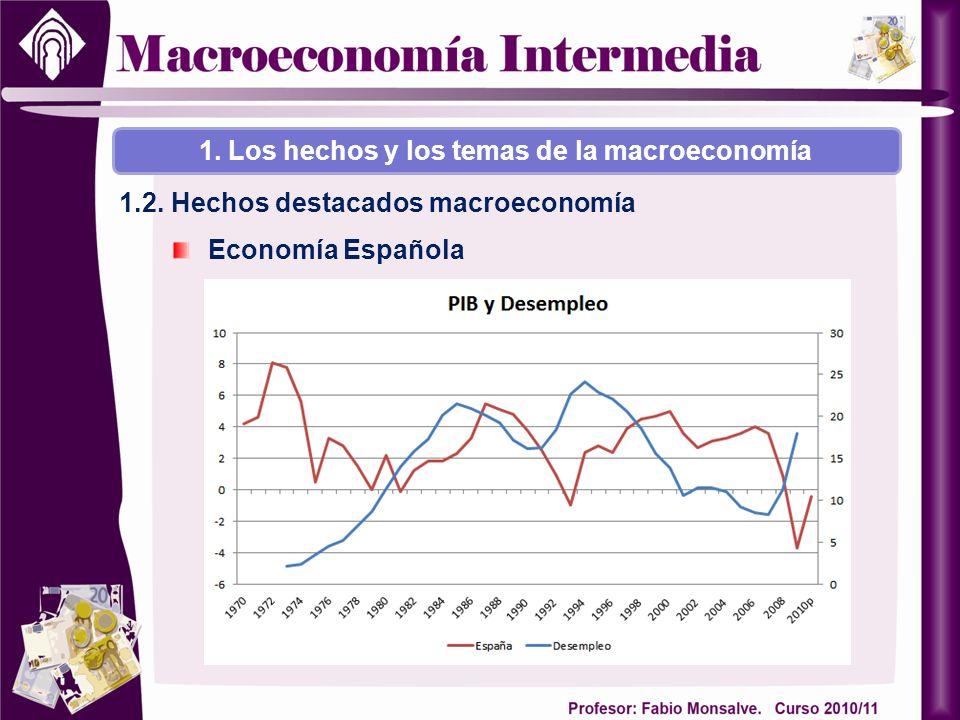 1.2. Hechos destacados macroeconomía