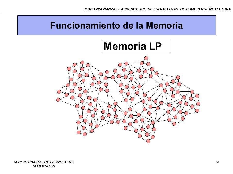 Funcionamiento de la Memoria CEIP NTRA.SRA. DE LA ANTIGUA. ALMENSILLA