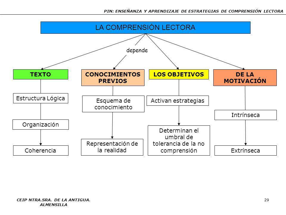 CONOCIMIENTOS PREVIOS CEIP NTRA.SRA. DE LA ANTIGUA. ALMENSILLA