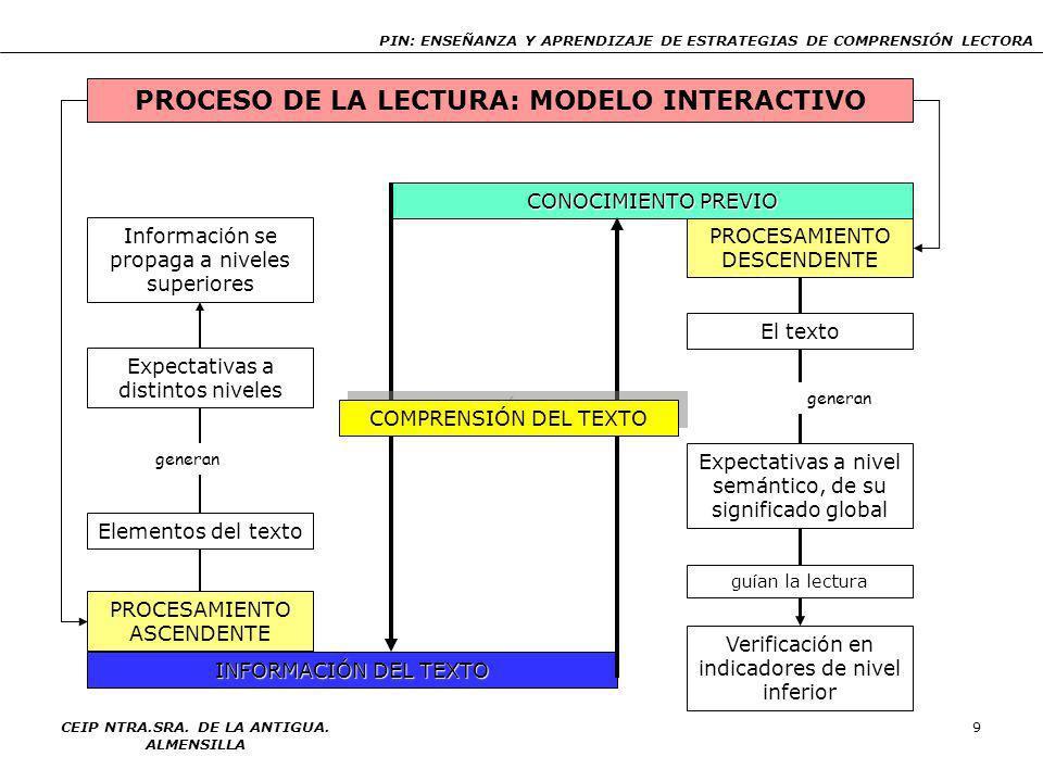 PROCESO DE LA LECTURA: MODELO INTERACTIVO