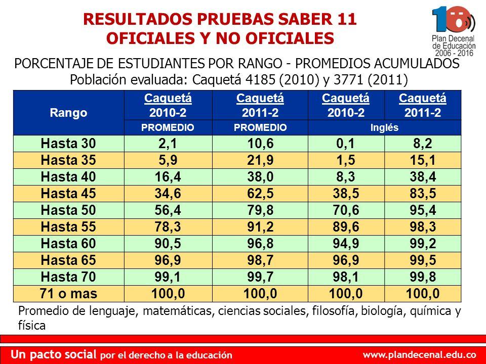 RESULTADOS PRUEBAS SABER 11 OFICIALES Y NO OFICIALES
