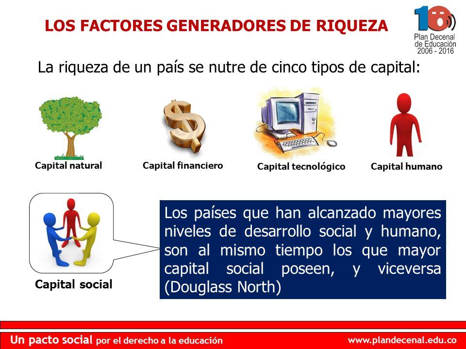 LOS FACTORES GENERADORES DE RIQUEZA
