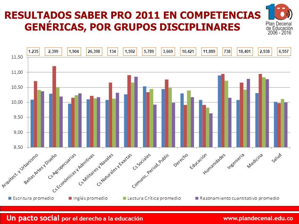 RESULTADOS SABER PRO 2011 EN COMPETENCIAS GENÉRICAS, POR GRUPOS DISCIPLINARES