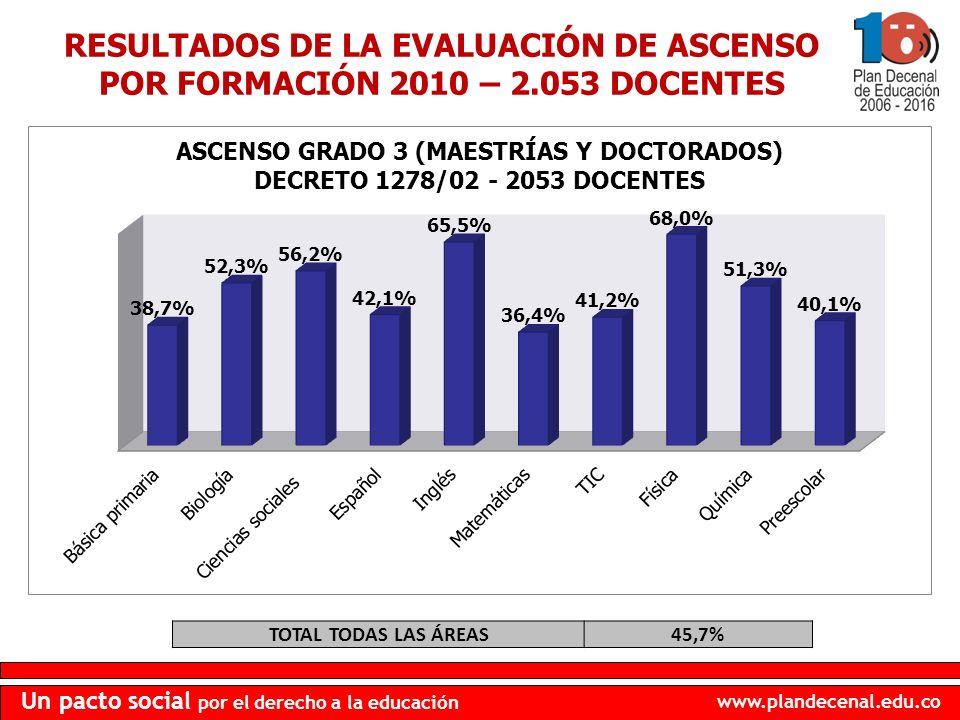 RESULTADOS DE LA EVALUACIÓN DE ASCENSO POR FORMACIÓN 2010 – 2