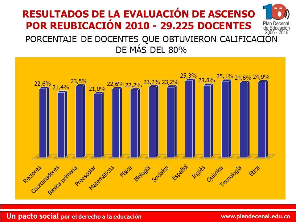 PORCENTAJE DE DOCENTES QUE OBTUVIERON CALIFICACIÓN DE MÁS DEL 80%