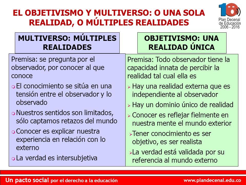 MULTIVERSO: MÚLTIPLES REALIDADES OBJETIVISMO: UNA REALIDAD ÚNICA