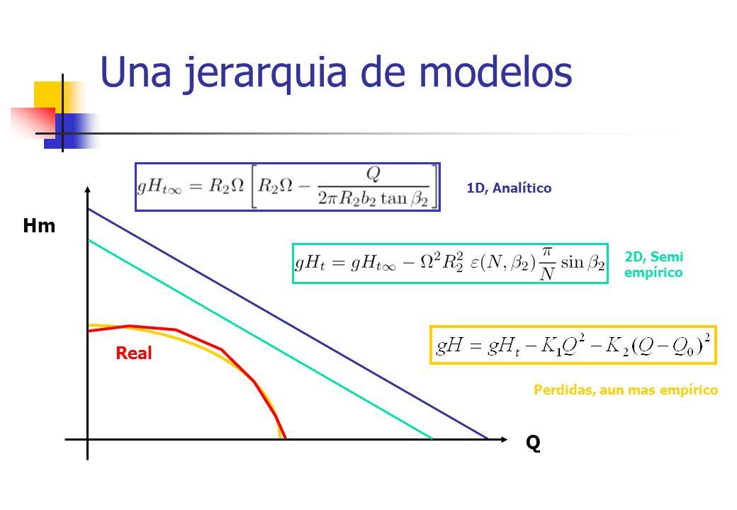 Una jerarquia de modelos