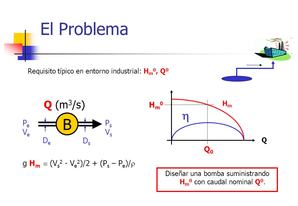 Diseñar una bomba suministrando Hm0 con caudal nominal Q0.