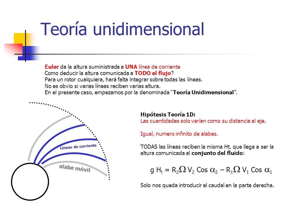 Teoría unidimensional