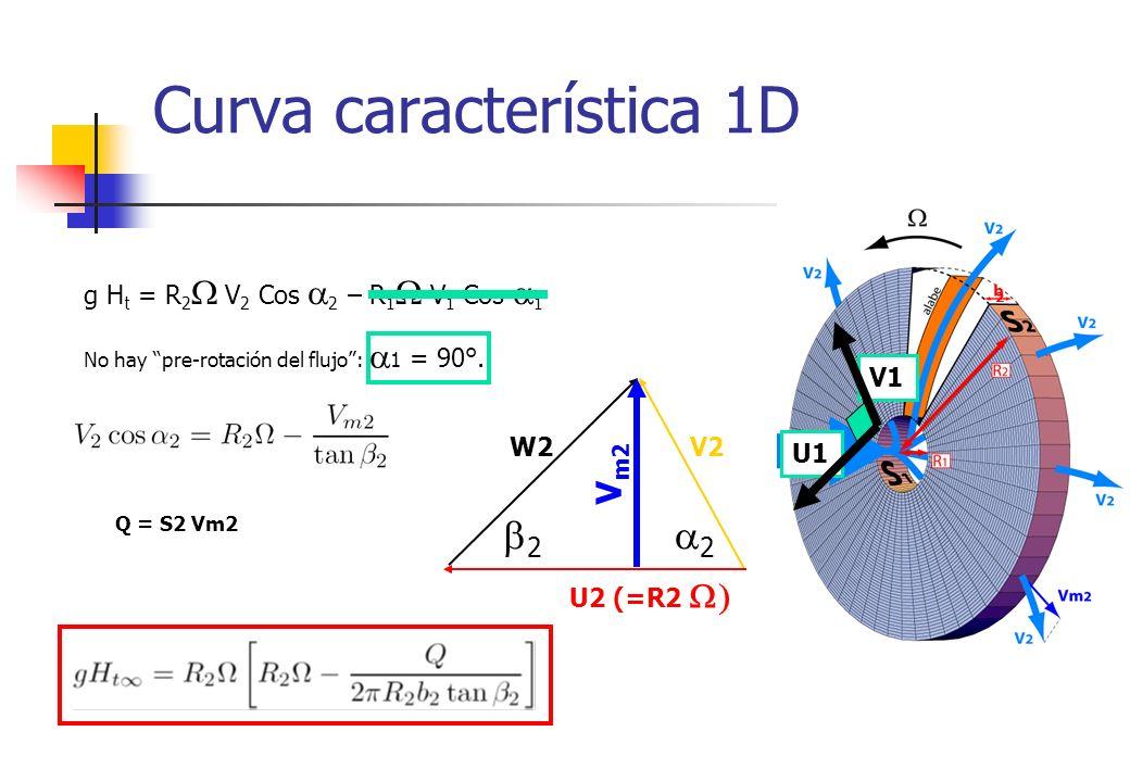 Curva característica 1D