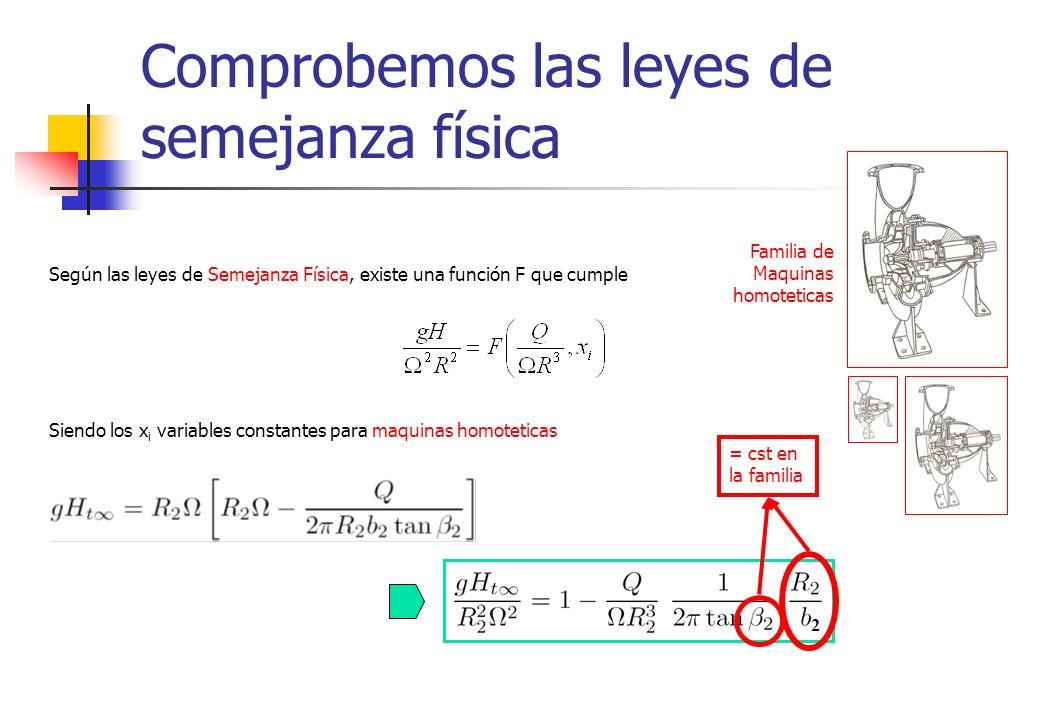 Comprobemos las leyes de semejanza física