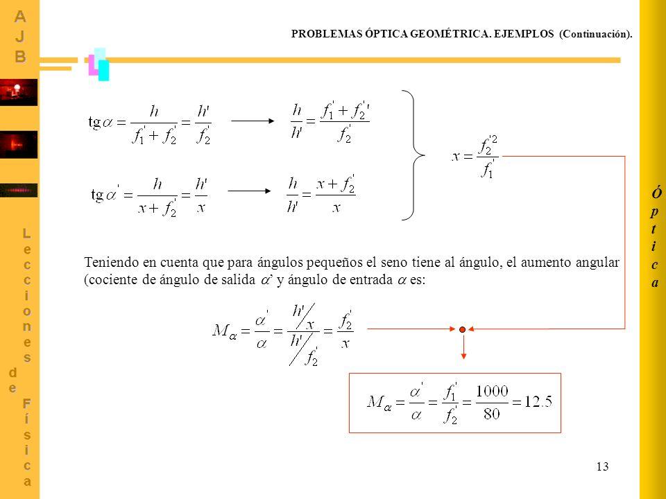 Óptica PROBLEMAS ÓPTICA GEOMÉTRICA. EJEMPLOS (Continuación).