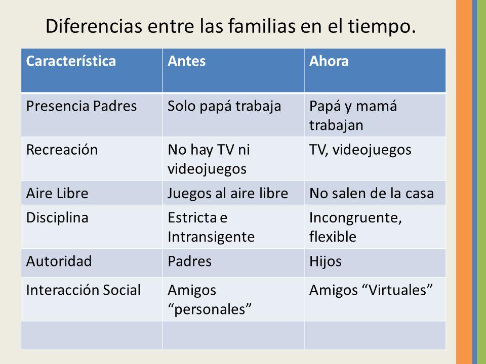 Diferencias entre las familias en el tiempo.
