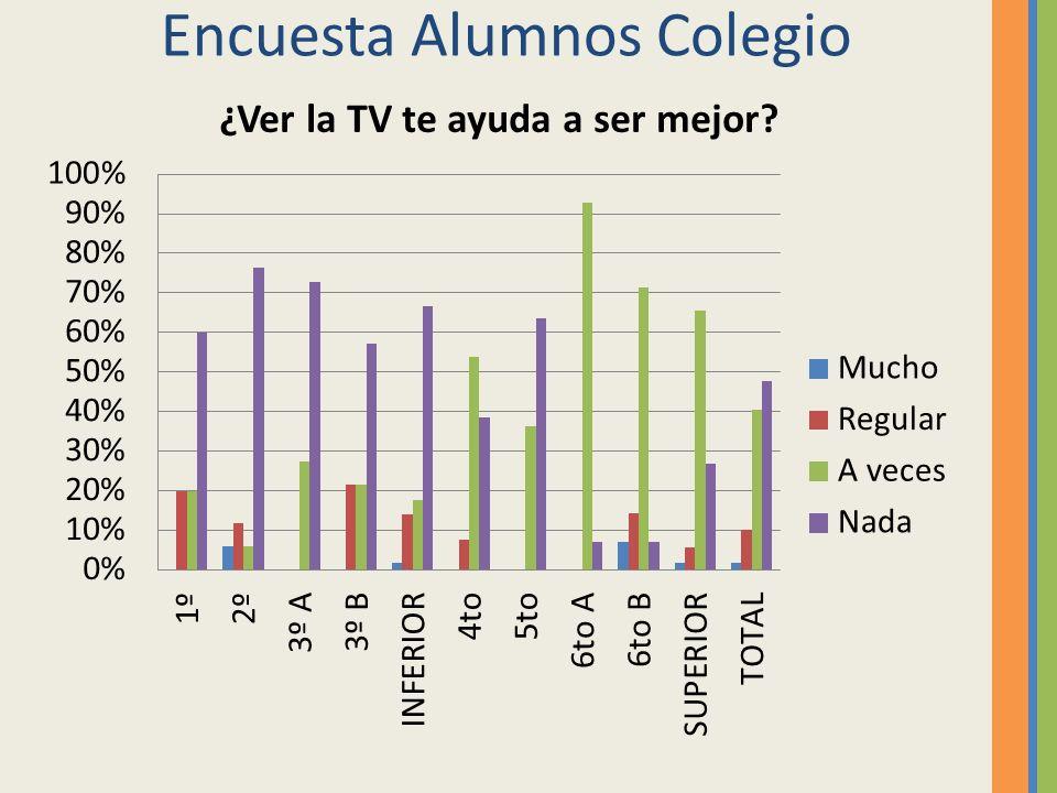 Encuesta Alumnos Colegio