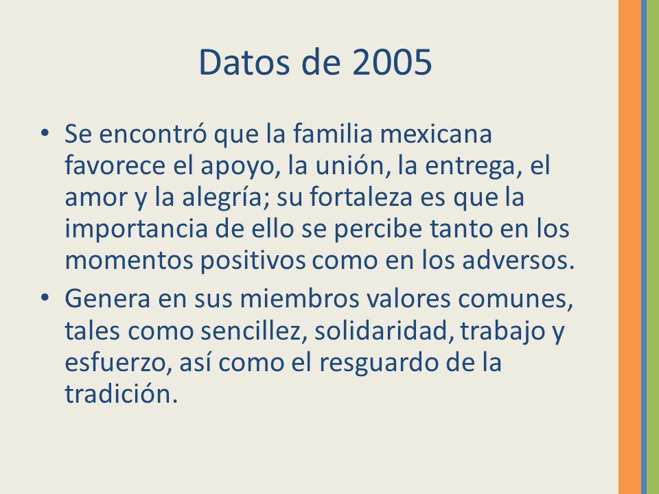 Datos de 2005