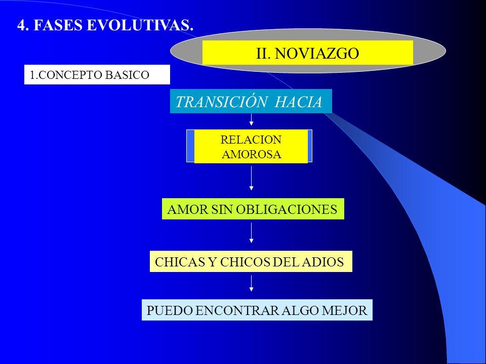 4. FASES EVOLUTIVAS. II. NOVIAZGO TRANSICIÓN HACIA