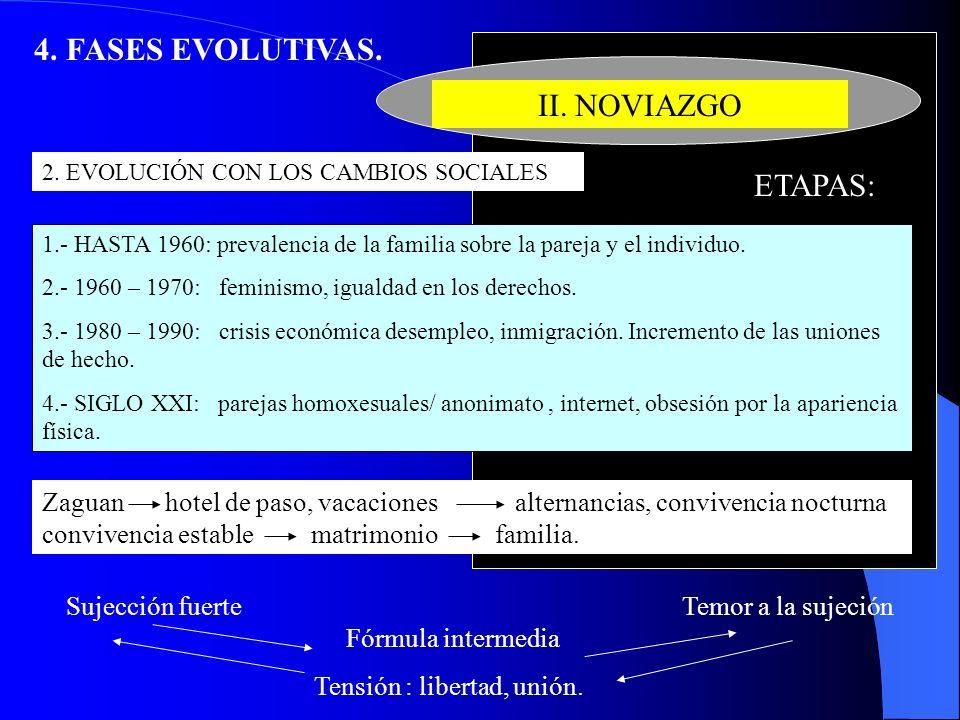 4. FASES EVOLUTIVAS. II. NOVIAZGO ETAPAS: