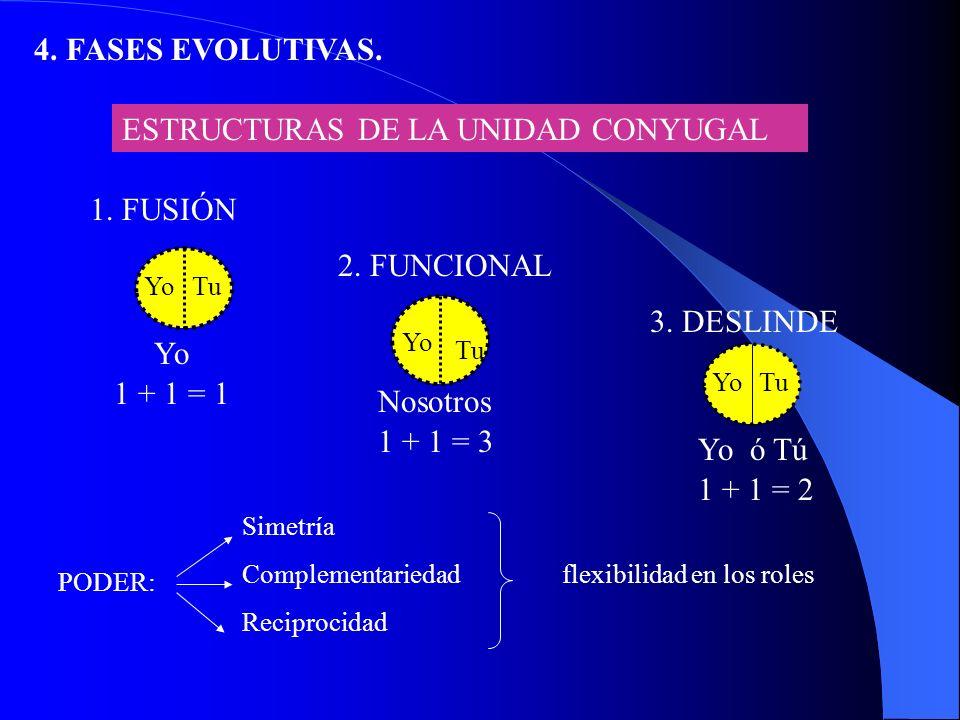 ESTRUCTURAS DE LA UNIDAD CONYUGAL