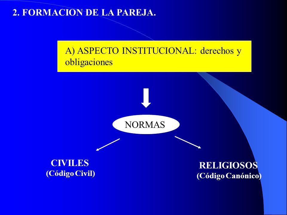 A) ASPECTO INSTITUCIONAL: derechos y obligaciones