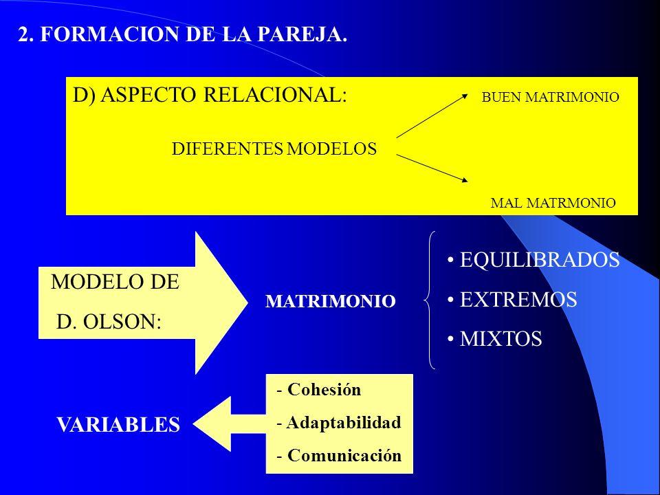 D) ASPECTO RELACIONAL: BUEN MATRIMONIO DIFERENTES MODELOS