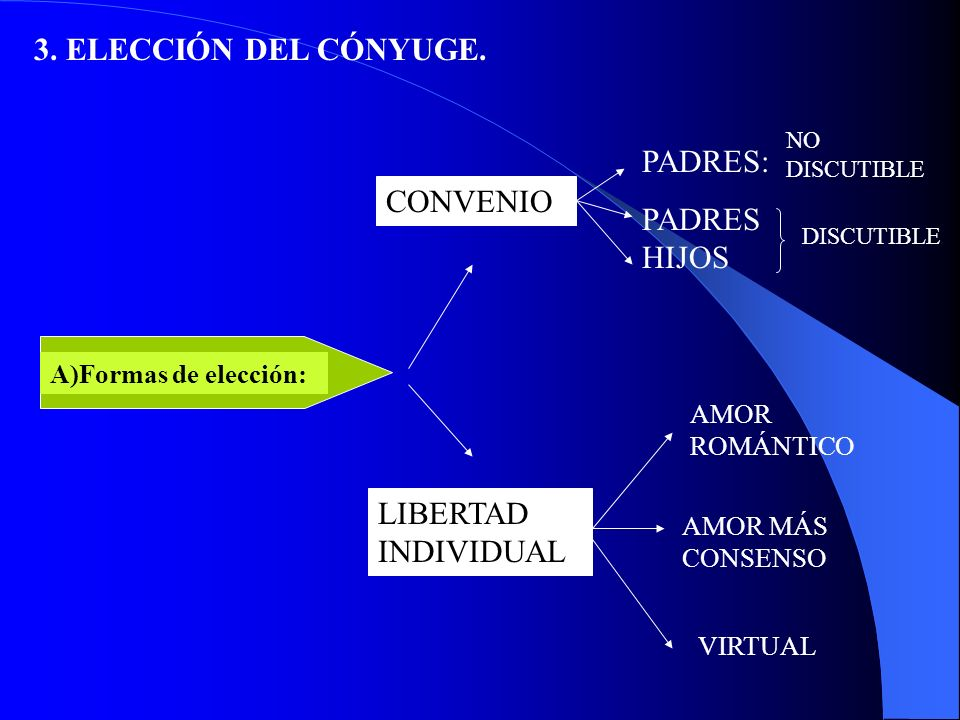3. ELECCIÓN DEL CÓNYUGE. PADRES: PADRESHIJOS CONVENIO