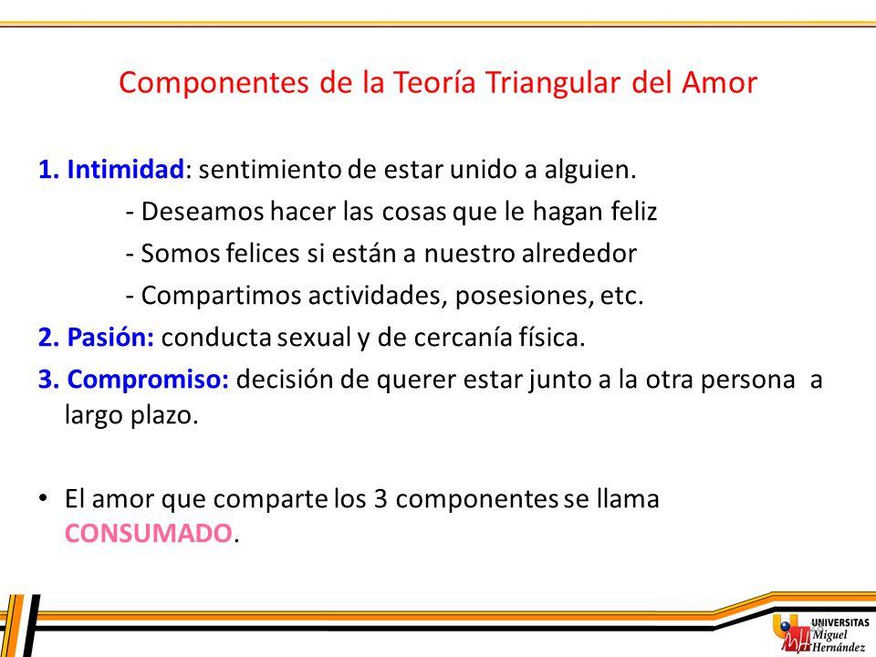 Componentes de la Teoría Triangular del Amor