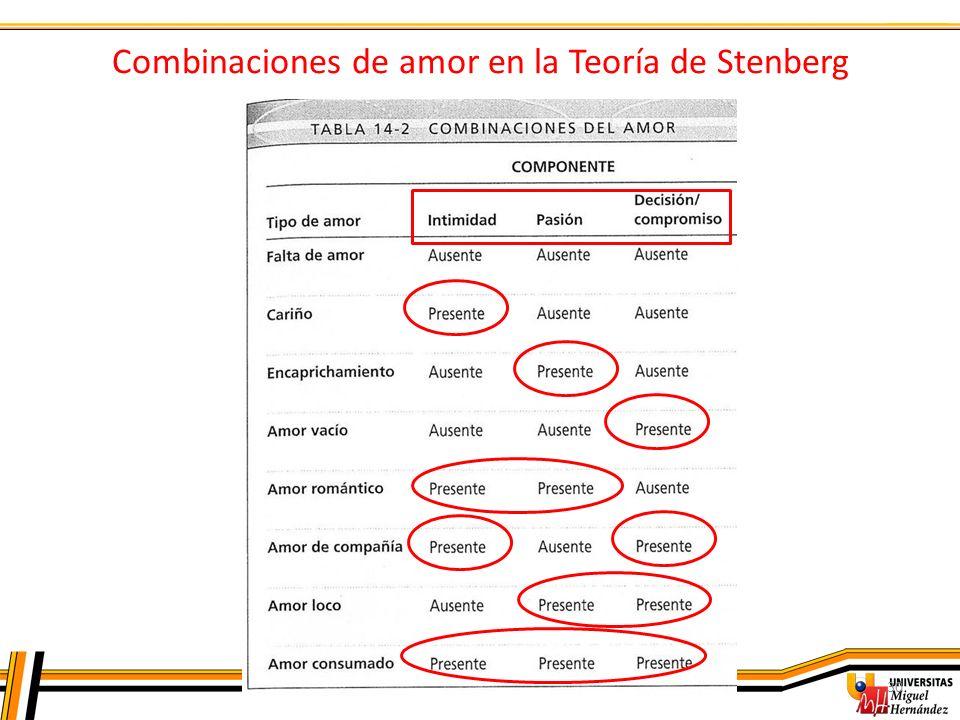 Combinaciones de amor en la Teoría de Stenberg