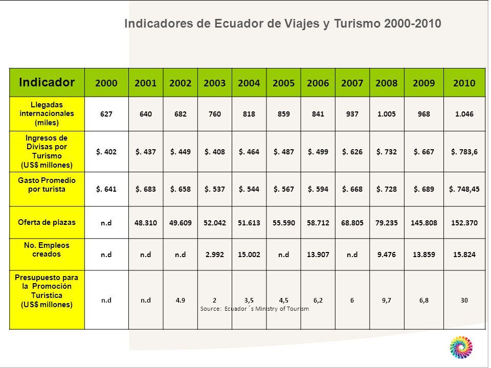 Indicadores de Ecuador de Viajes y Turismo 2000-2010