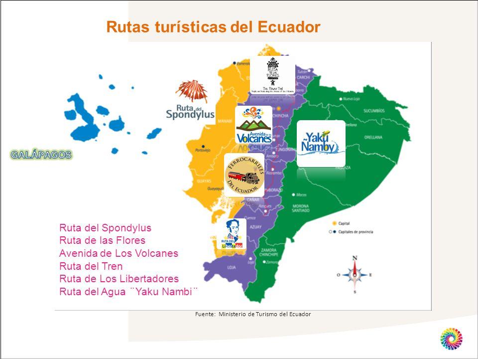 Rutas turísticas del Ecuador