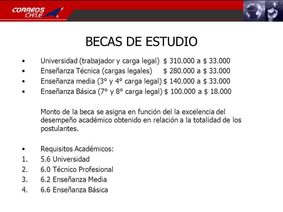 BECAS DE ESTUDIO Universidad (trabajador y carga legal) $ 310.000 a $ 33.000. Enseñanza Técnica (cargas legales) $ 280.000 a $ 33.000.