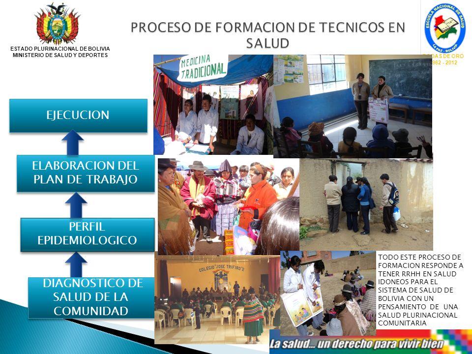 PROCESO DE FORMACION DE TECNICOS EN SALUD