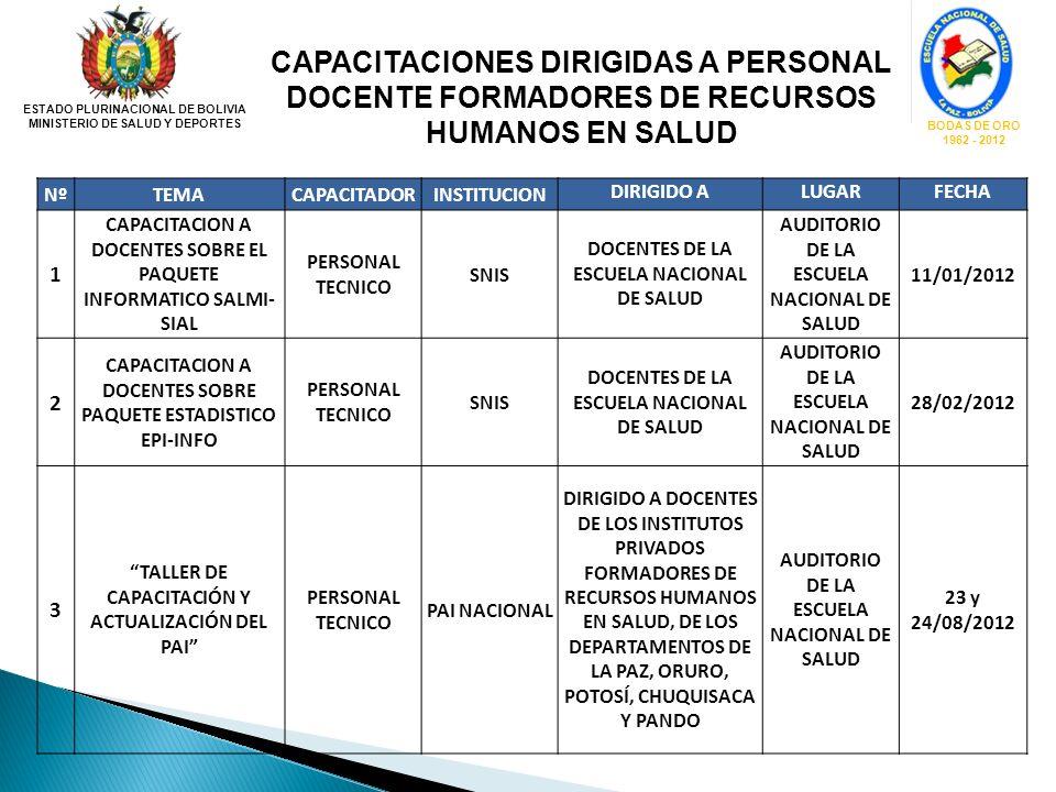 CAPACITACIONES DIRIGIDAS A PERSONAL DOCENTE FORMADORES DE RECURSOS HUMANOS EN SALUD