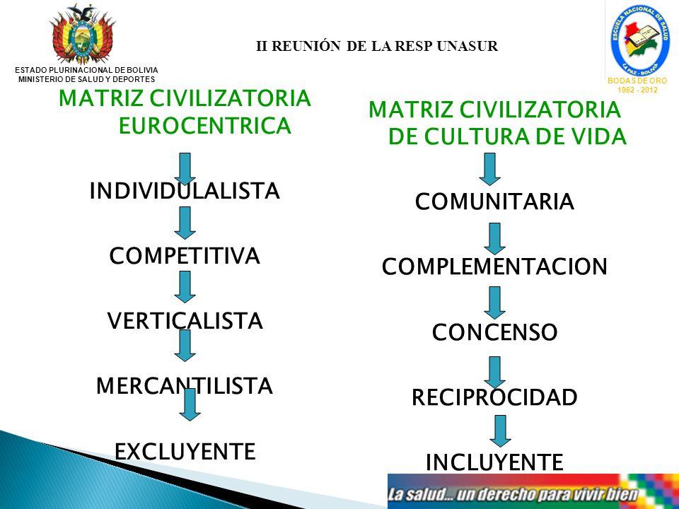 MATRIZ CIVILIZATORIA DE CULTURA DE VIDA