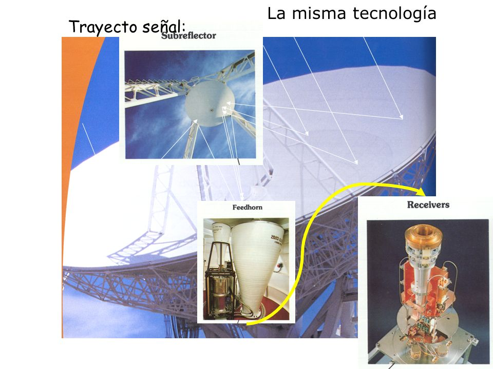 La misma tecnología Trayecto señal: