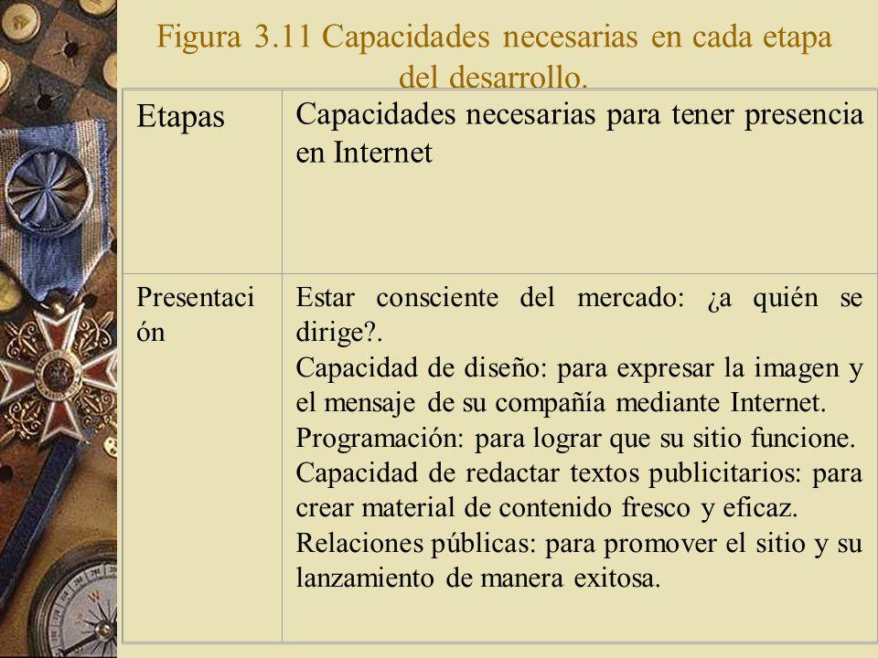 Figura 3.11 Capacidades necesarias en cada etapa del desarrollo.