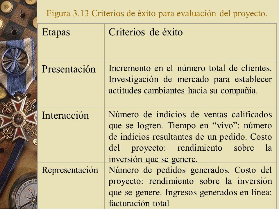 Figura 3.13 Criterios de éxito para evaluación del proyecto.