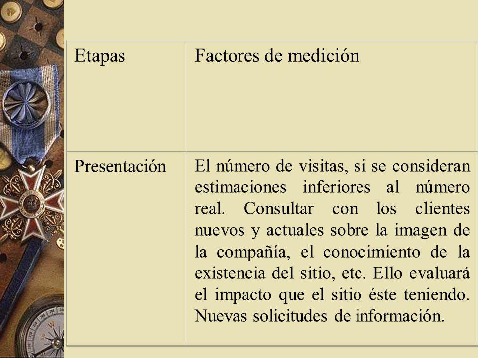 Etapas Factores de medición Presentación