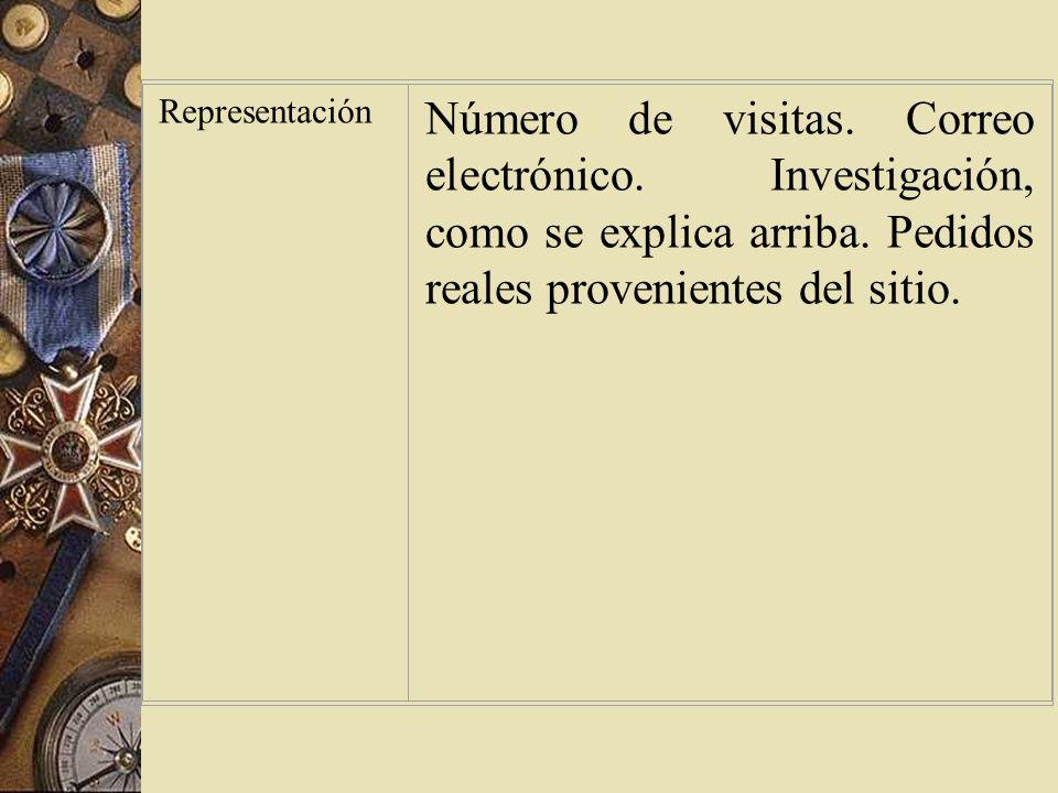 Representación Número de visitas. Correo electrónico.