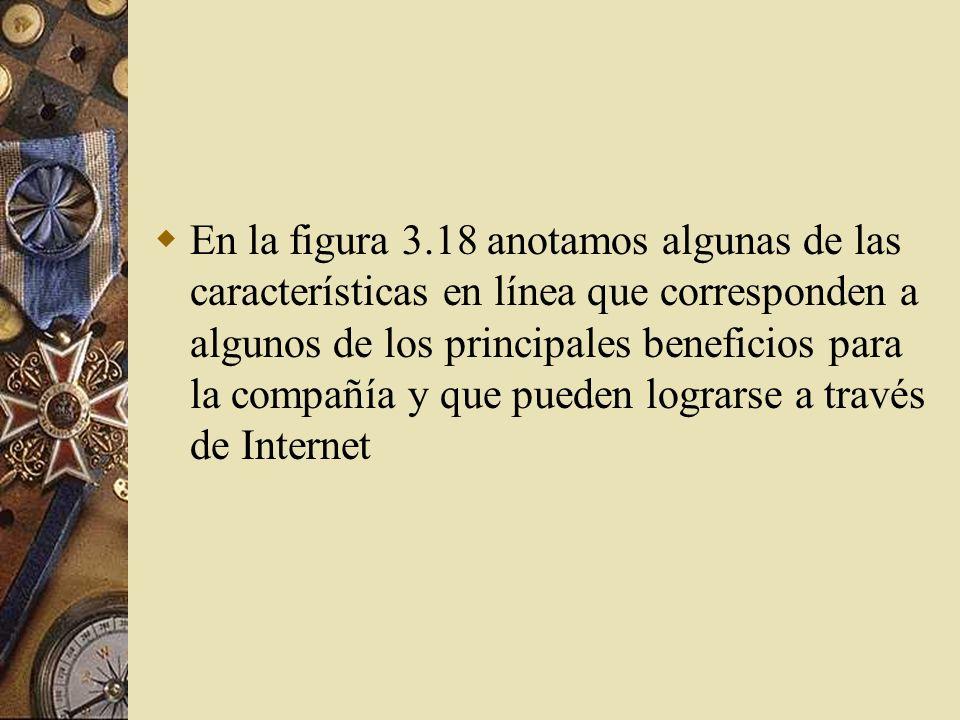 En la figura 3.18 anotamos algunas de las características en línea que corresponden a algunos de los principales beneficios para la compañía y que pueden lograrse a través de Internet