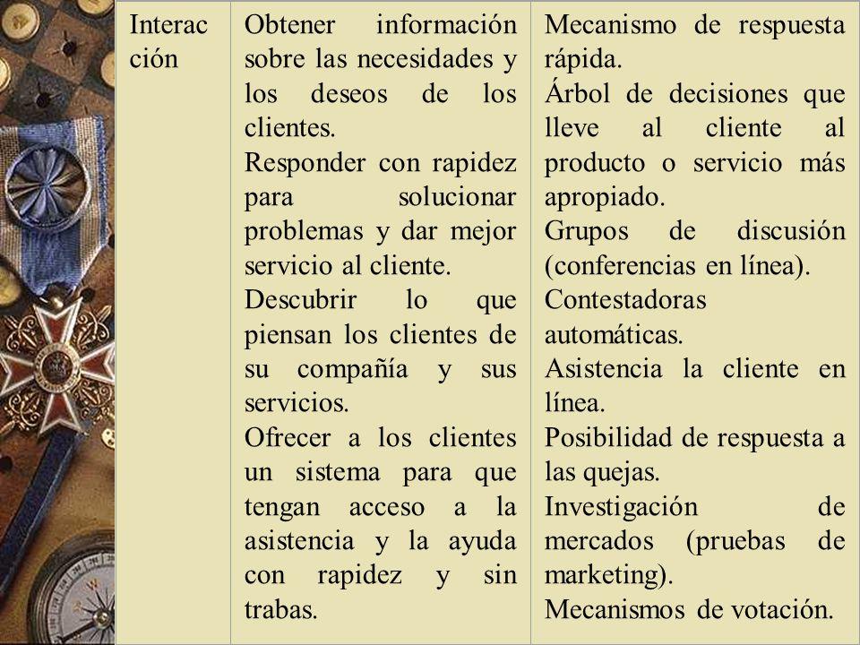 Interacción Obtener información sobre las necesidades y los deseos de los clientes.