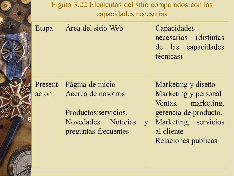 Figura 3.22 Elementos del sitio comparados con las capacidades necesarias