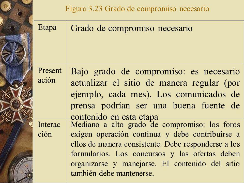 Figura 3.23 Grado de compromiso necesario