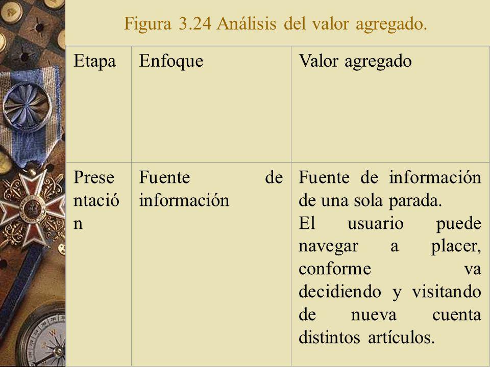 Figura 3.24 Análisis del valor agregado.