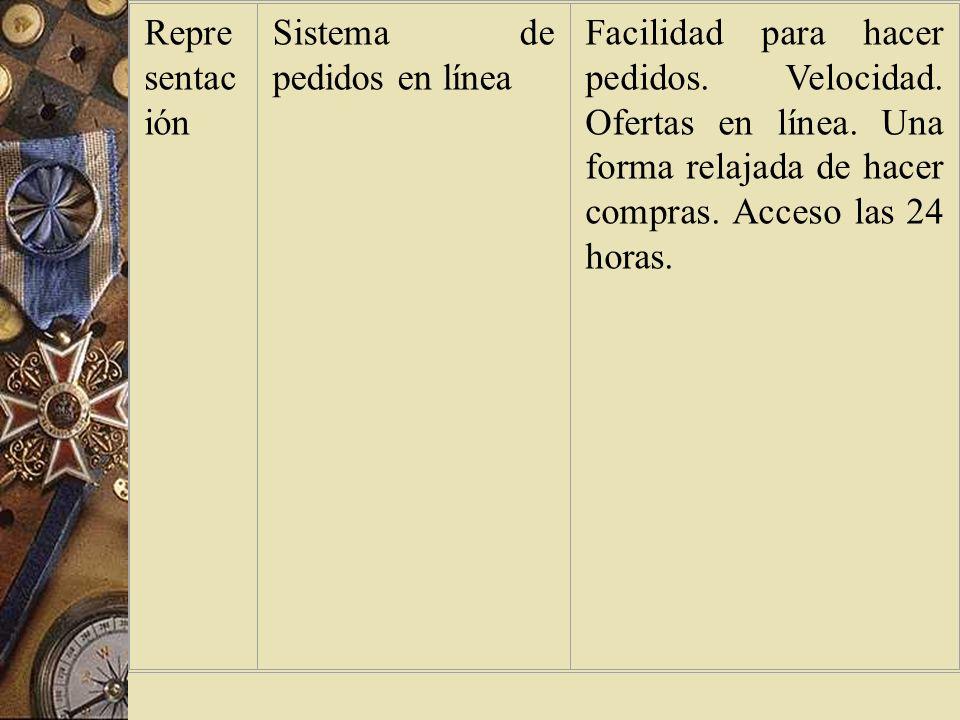 Representación Sistema de pedidos en línea.